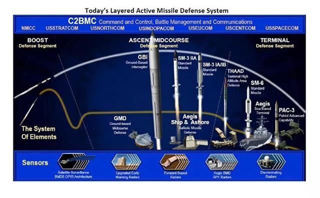 Mỹ tính chế tạo bộ não phòng thủ vô hiệu hóa tên lửa siêu thanh - 2