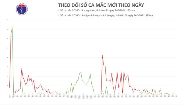 Sáng 24/3, không ca Covid-19, gần 38.000 người được tiêm vắc xin - 1