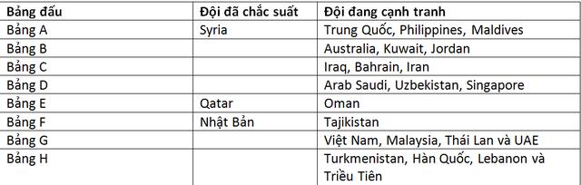Nhật Bản và Saudi Arabia thắng lớn, cơ hội nào cho đội tuyển Việt Nam? - 4