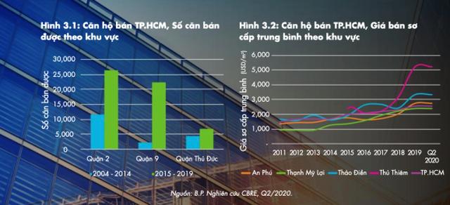 Căn hộ gần metro tại TP. HCM có tiềm năng tăng giá cao - 5