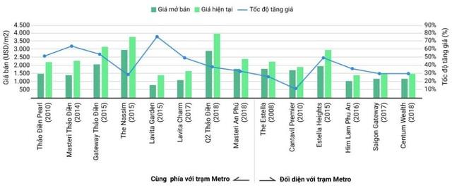 Đón đầu thị trường đầu tư với BĐS tại Thảo Điền - 3