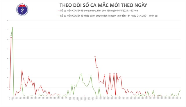 Tối 1/4 thêm 14 ca mắc mới Covid-19 - 1