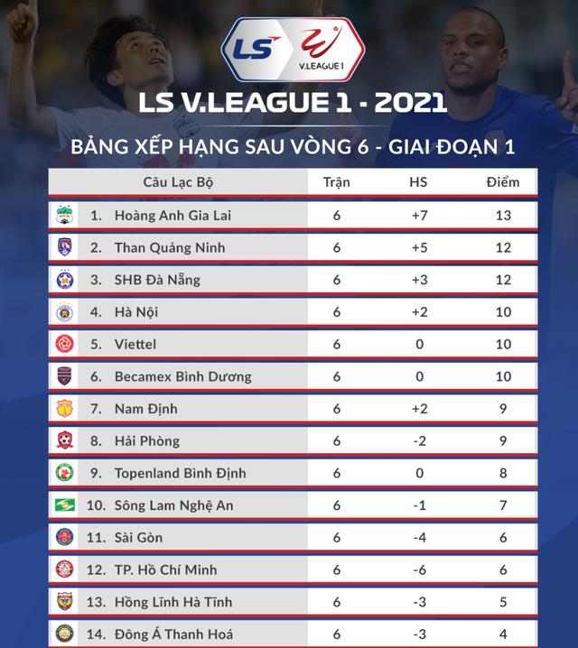 CLB Hà Nội nhận hung tin trước trận làm khách trên sân SHB Đà Nẵng - 3