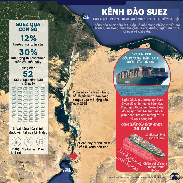 Những điều ít biết về Suez - kênh đào quan trọng số 1 thế giới - 1