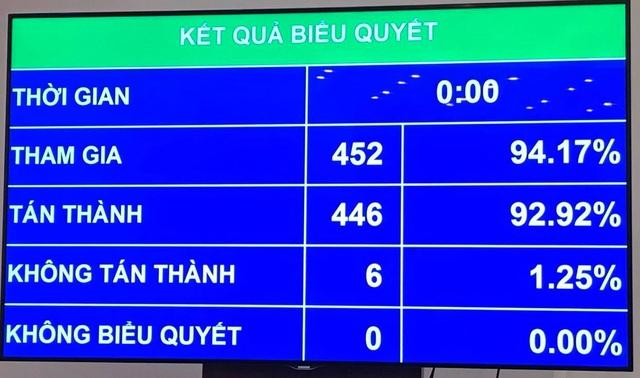 Quốc hội thống nhất miễn nhiệm Thủ tướng Chính phủ Nguyễn Xuân Phúc - 3