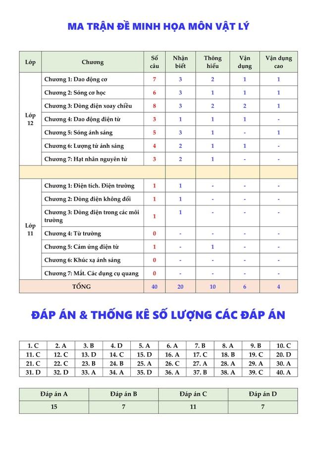 Nhận định, phân tích và giải chi tiết Đề minh họa THPT Quốc gia môn Vật Lý - thầy Vũ Ngọc Anh - 2