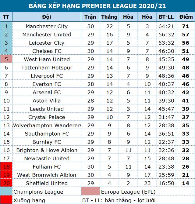Chelsea 2-5 West Brom: Tấm thẻ đỏ của Silva kéo sập Stamford Bridge - 6