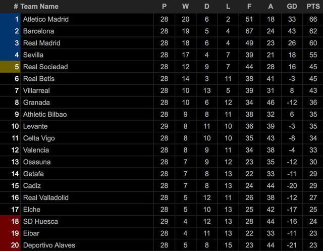 Atletico sáng cửa vô địch La Liga hơn Real Madrid, Barcelona - 4