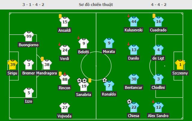 C.Ronaldo lập công nhưng không thể cứu nổi Juventus - 5