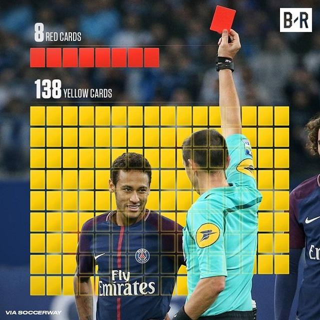 Choáng với số lần Neymar bị đuổi khỏi sân, báo hại PSG - 5