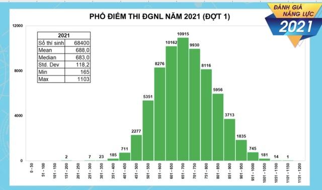 Thủ khoa thi Đánh giá năng lực ĐH Quốc gia TP.HCM đạt trên 1.100 điểm - 2