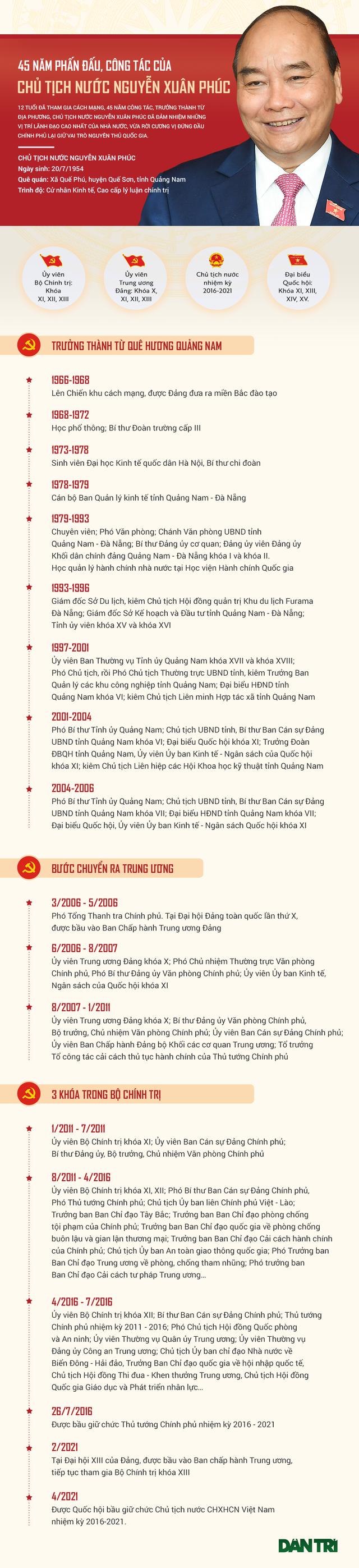 45 năm công tác của tân Chủ tịch nước Nguyễn Xuân Phúc - 1