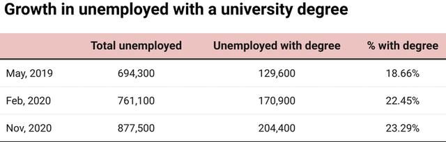 Australia: Hàng trăm nghìn sinh viên tốt nghiệp đại học không có việc làm - 2