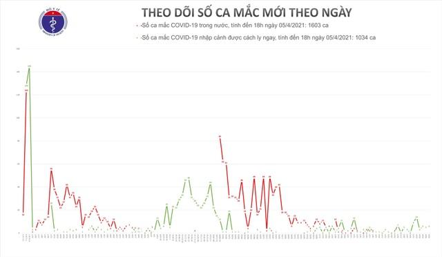 Tối 6/4, Việt Nam thêm 11 ca mắc mới Covid-19 - 1