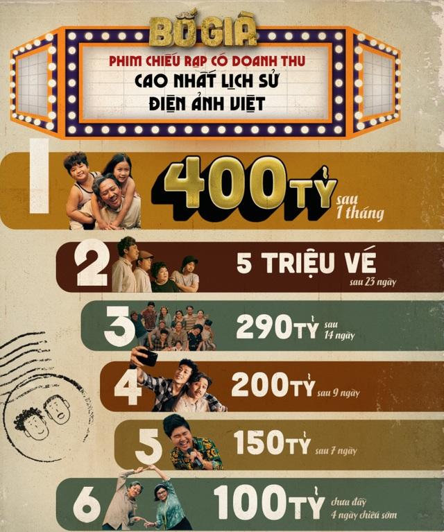 Cán mốc 400 tỷ đồng, Bố già tiếp tục khiến giới làm phim Việt trầm trồ - 1
