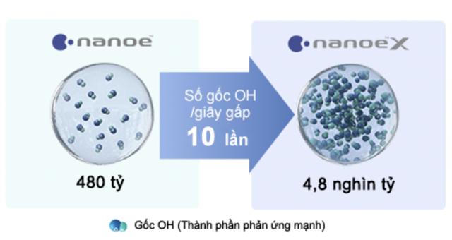 Điều hòa trung tâm tích hợp nanoeTM X - giải pháp hữu hiệu trong bối cảnh dịch Covid-19 - 2
