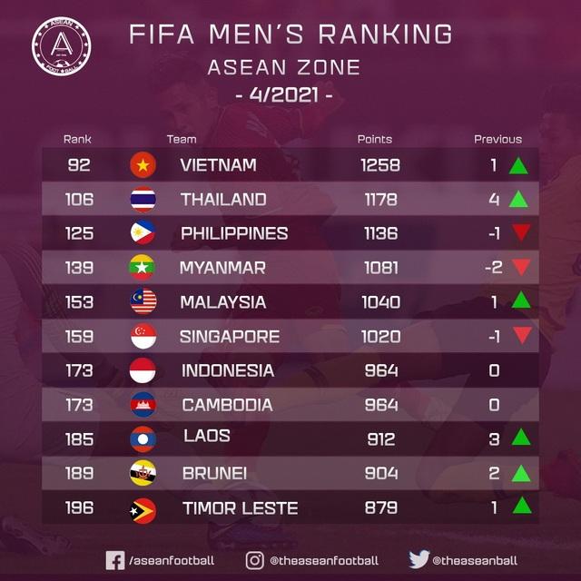 Đội tuyển Việt Nam thăng hạng, áp sát top 90 thế giới - 2
