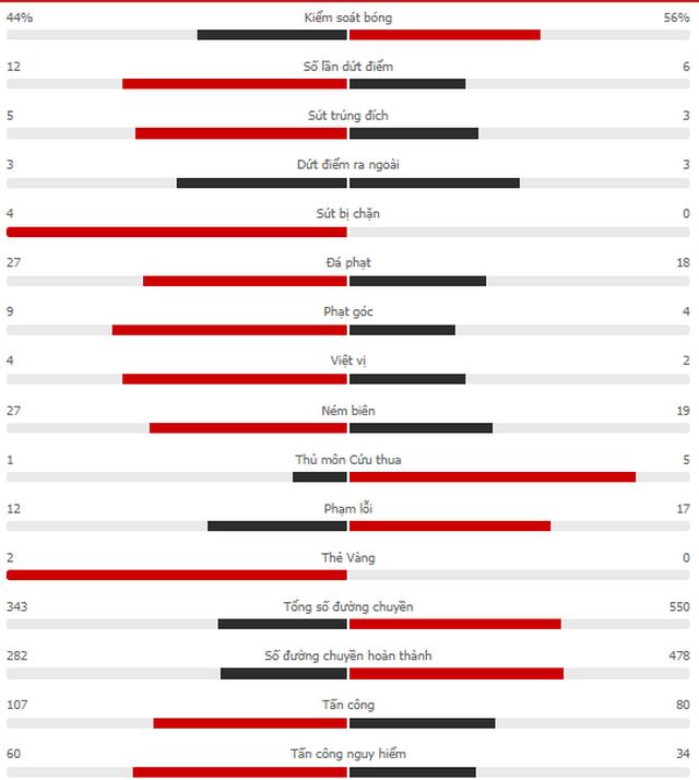 Vượt qua cú sốc, Chelsea đặt một chân vào bán kết Champions League - 8