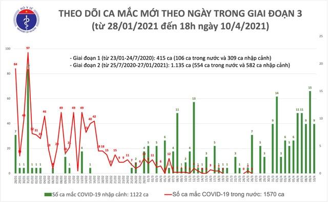 Tối 10/4, Việt Nam ghi nhận thêm 9 ca mắc mới Covid-19 - 1