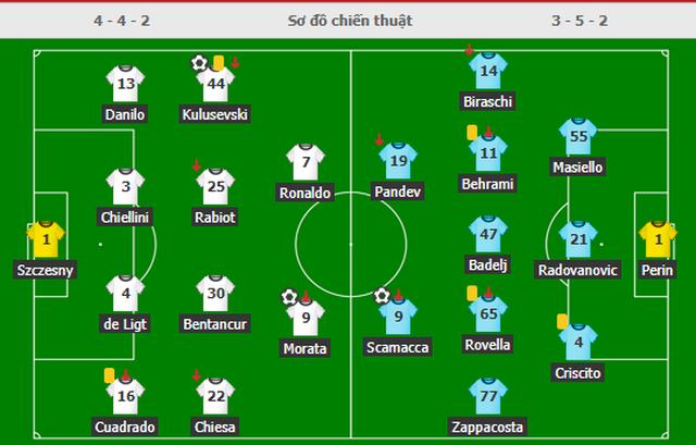 C.Ronaldo bỏ lỡ không tưởng, Juventus vẫn giành chiến thắng tưng bừng - 5