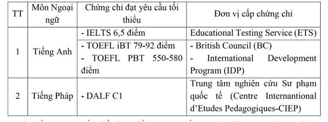 Trường ĐH Y Hà Nội ưu tiên tuyển thí sinh có chứng chỉ tiếng Anh quốc tế - 1