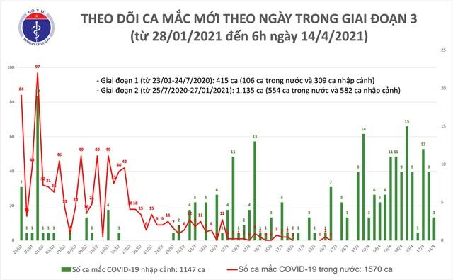 Sáng 14/4, Việt Nam có 3 ca mắc mới Covid-19 - 1