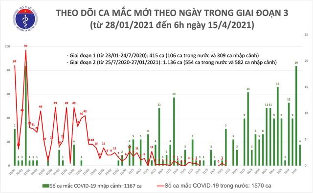 Sáng 15/4, Việt Nam thêm 4 ca Covid-19, hơn 62.000 người được tiêm vắc xin - 1
