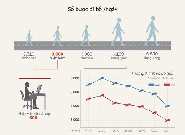 Lý giải nguyên nhân người Việt béo phì, suy dinh dưỡng - 2