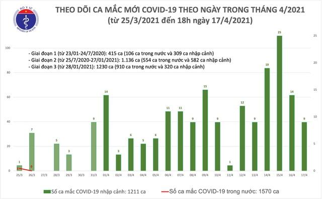 8 ca mắc mới Covid-19, Việt Nam ghi nhận 2.781 ca bệnh - 1