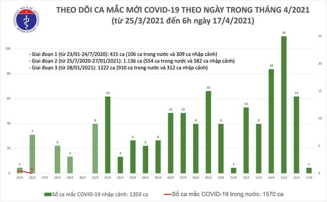 Sáng 17/4, Việt Nam có một ca mắc mới Covid-19 là chuyên gia Trung Quốc - 1
