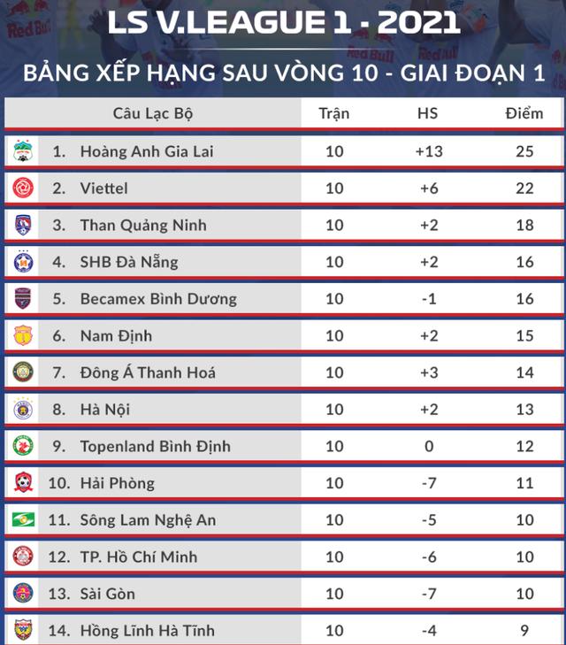 HLV Lê Huỳnh Đức lại chê Hà Đức Chinh - 3