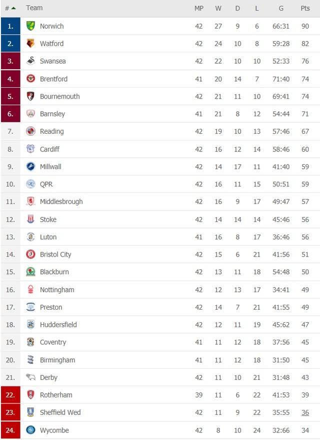 Đội bóng đầu tiên thăng hạng Premier League 2021/22 - 2