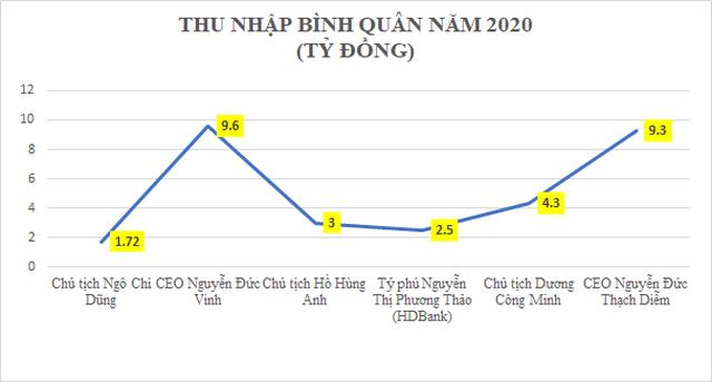CEO ngân hàng tư nhân thu nhập lên tới 9 tỷ đồng/năm, bằng 3 CEO Vietcombank, VietinBank và BIDV cộng lại - 2