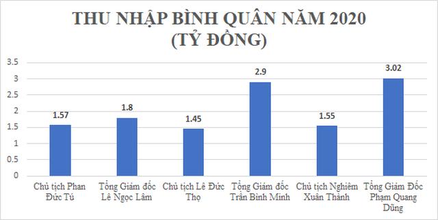 CEO ngân hàng tư nhân thu nhập lên tới 9 tỷ đồng/năm, bằng 3 CEO Vietcombank, VietinBank và BIDV cộng lại - 3