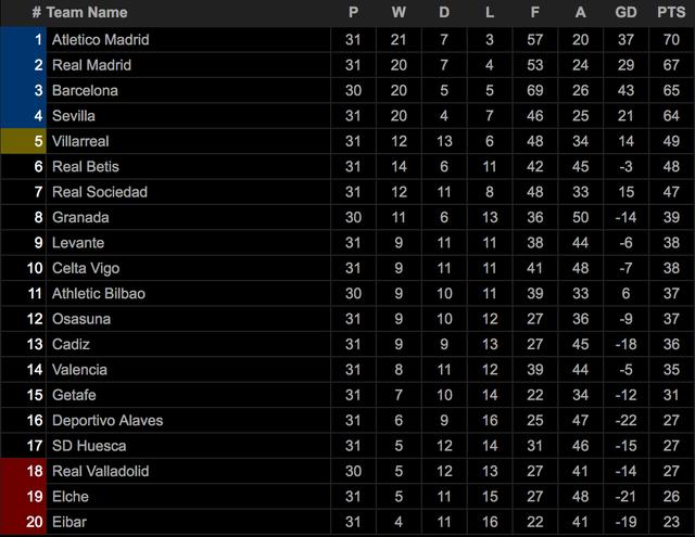 Hòa thất vọng, Real Madrid hụt hơi trong cuộc đua vô địch với Atletico - 9