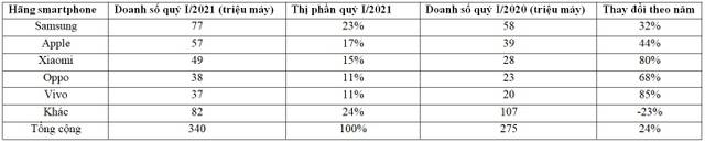 Huawei bị đá văng khỏi top 5 hãng smartphone lớn nhất thế giới - 2