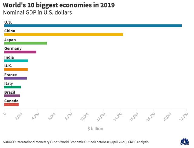 10 nền kinh tế lớn nhất thế giới, trước và sau đại dịch ra sao? - 2