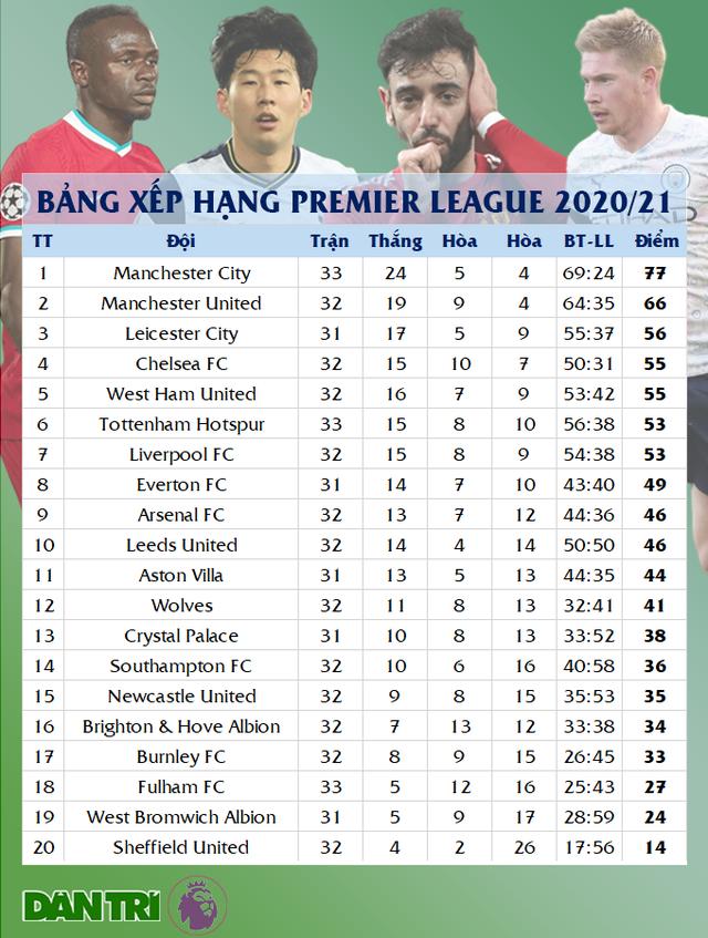 Hạ Aston Villa, Man City dập tắt hy vọng vô địch của Man Utd - 4