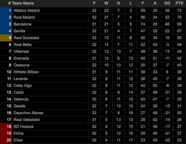 Atletico đòi lại ngôi đầu bảng La Liga từ tay Real Madrid - 5