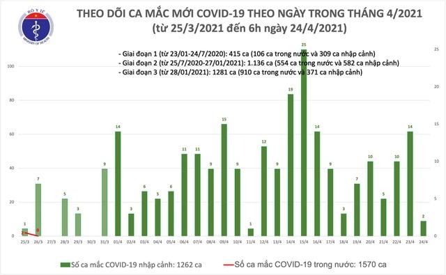 Sáng 24/4, Việt Nam ghi nhận 2 ca mắc mới Covid-19 - 1