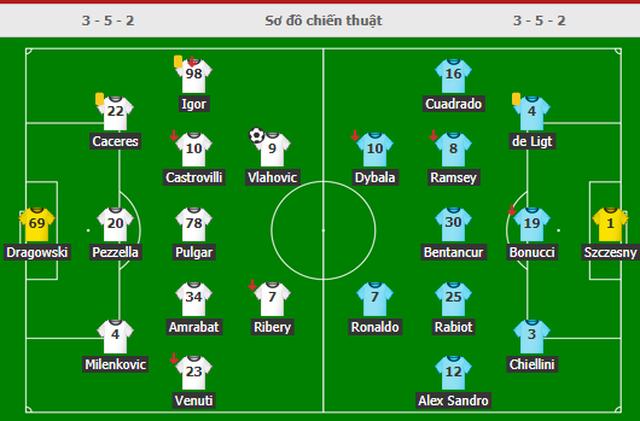C.Ronaldo gây thất vọng toàn tập, đẩy Juventus xuống vực - 6