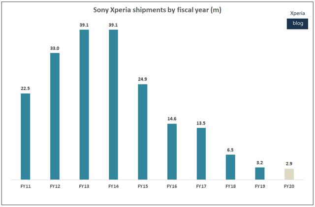 Sau nhiều năm thua lỗ, Sony bất ngờ có lợi nhuận nhờ bán smartphone - 1