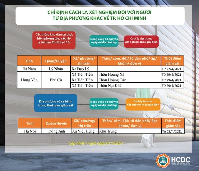 TPHCM cách ly tập trung với người đến từ 2 xã thuộc tỉnh Hà Nam - 1