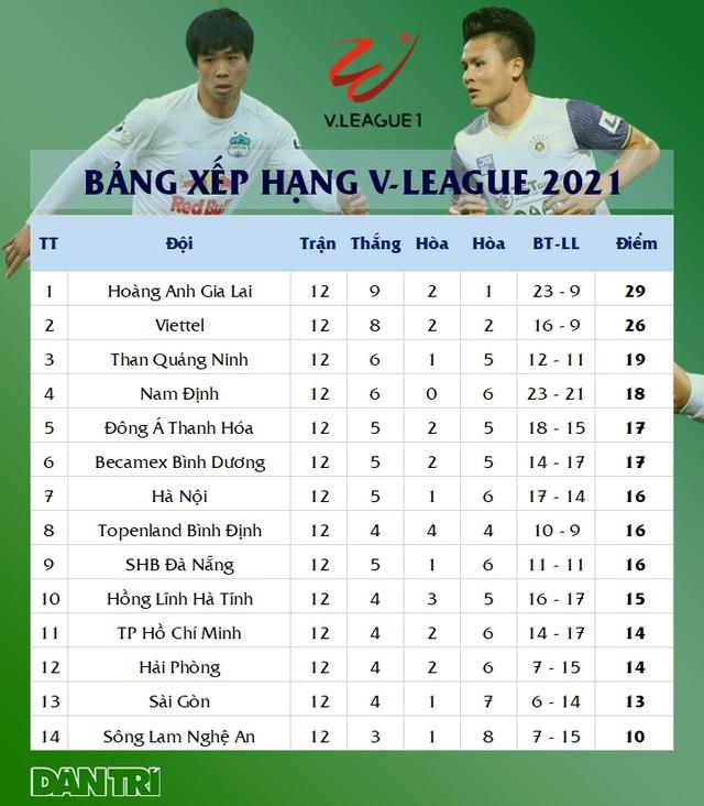 Quang Hải tịt ngòi, CLB Hà Nội vẫn thắng dễ Sài Gòn FC - 11