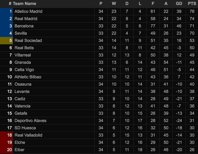 Đánh bại Osasuna, Real Madrid bám đuổi quyết liệt Atletico - 9