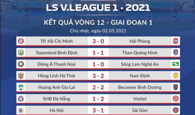 Quang Hải tịt ngòi, CLB Hà Nội vẫn thắng dễ Sài Gòn FC - 1