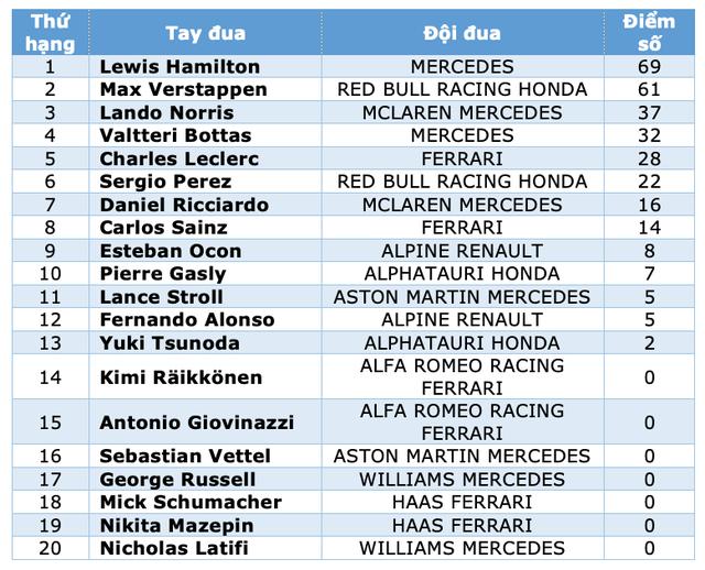 Chặng 3 mùa giải F1 2021: Ai sẽ cản bước Lewis Hamilton? - 14