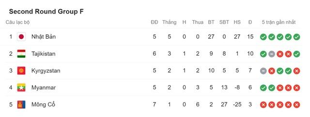 Cục diện vòng loại World Cup 2022 thay đổi ra sao nếu Triều Tiên bỏ giải? - 8
