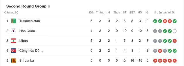 Cục diện vòng loại World Cup 2022 thay đổi ra sao nếu Triều Tiên bỏ giải? - 10