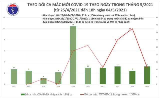 Tối 4/5, thêm 11 ca mắc mới Covid-19, xác nhận ca lây cộng đồng ở Đà Nẵng - 1